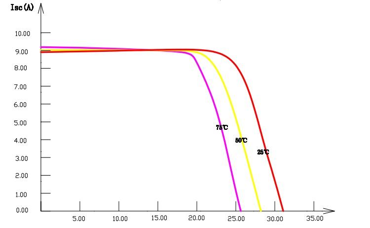 График В-А от температуры